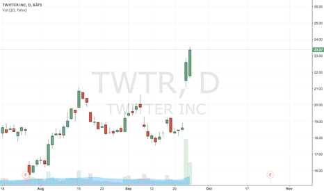 TWTR: Twitter Will Fall, What Do They Have