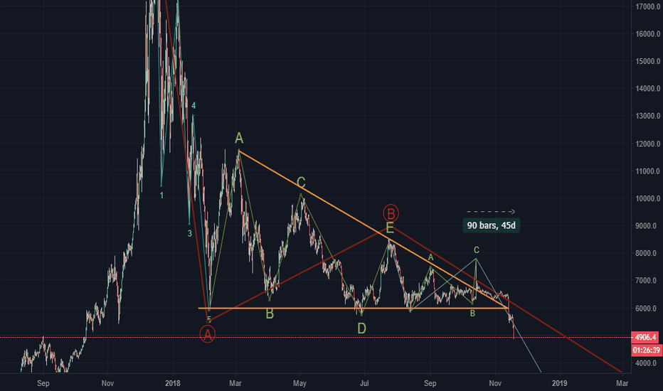 BTCUSD: BTC price still moving right on target with my old chart...