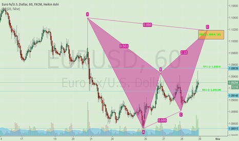 EURUSD: Bat Bearish Pattern (Ideal)