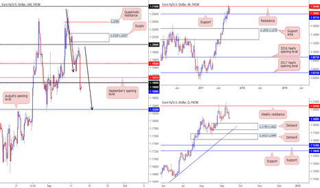 EURUSD: EUR/USD: Tech outlook and review...