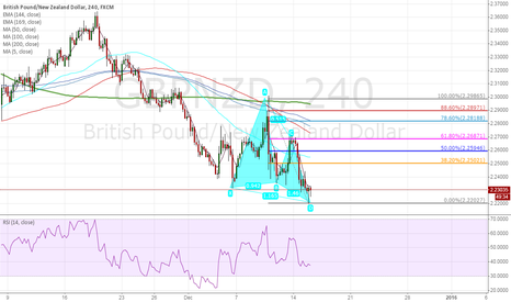 GBPNZD: long at 2.230