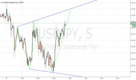 USDJPY: update on previously posted chart