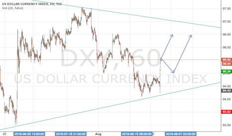 DXY: DXY before Non-Farm Employment