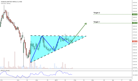 SOBHA: Ascending Triangle on Sobha Ltd