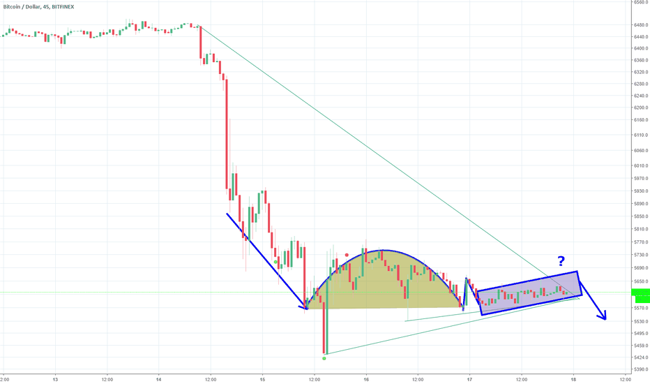 BTCUSD: Is this a cup-handle pattern indicating a further drop?