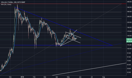 LTCUSD: A look at the logarithmic chart of LTC