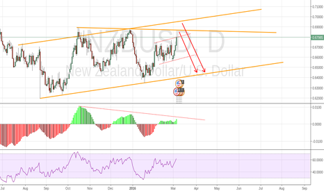 NZDUSD: divergence. overbought