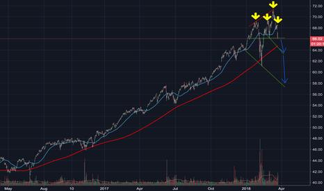 XLK: Bear signal appear