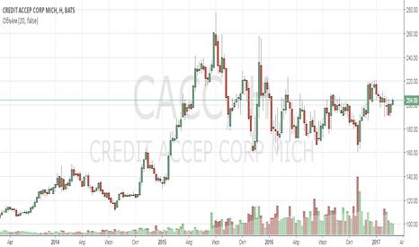 CACC: Анализ компании Credit Acceptance Corp