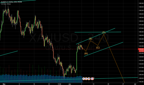 XAUUSD: long until 1260