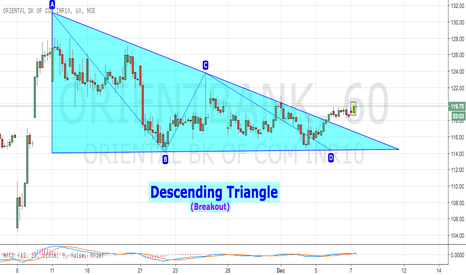 ORIENTBANK: Orient Bank - Decsending Triangle Breakout (Upside move ahead)