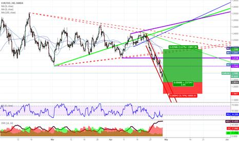 EURUSD: Next dip to buy EUR for correction to broken symmetrical triangl