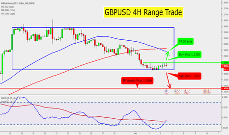GBPUSD: GBPUSD 4H Range Trade