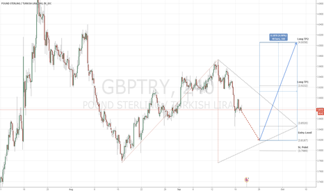 GBPTRY: GBPTRY