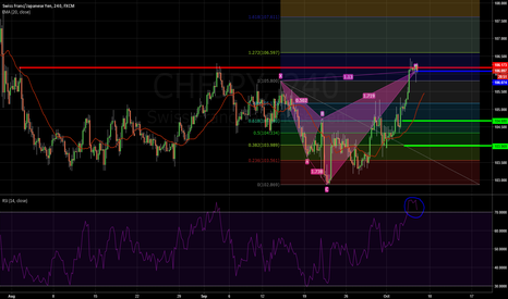 CHFJPY: SHORT CHF/JPY Shark(1.13)Pattern + Resistance+ Overbought RSI 4h