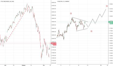 EURUSD: Eur.Usd di breve... possibile triangolo in formazione!!!!