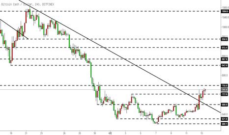 BCHUSD: 比特币现金BCH-升破下降趋势线,但力度并不是很强