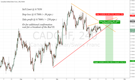 CADCHF: Flag pattern / TL breakout