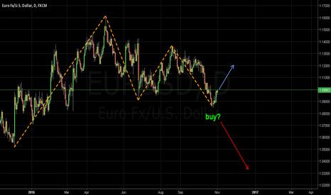 EURUSD: Buy me not?