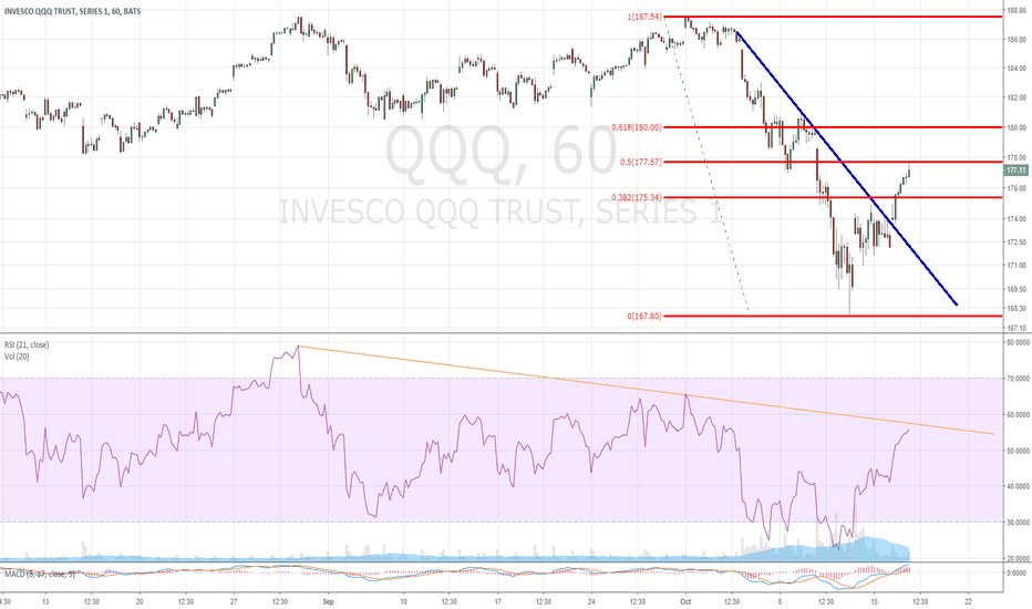 QQQ: STOPPED AT KEY FIB LEVEL