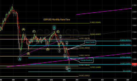 GBPUSD: GBPUSD Monthly Structure