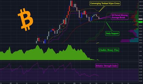 BTCUSD: Bitcoin Analysis... What I am watching and what I am trading on.
