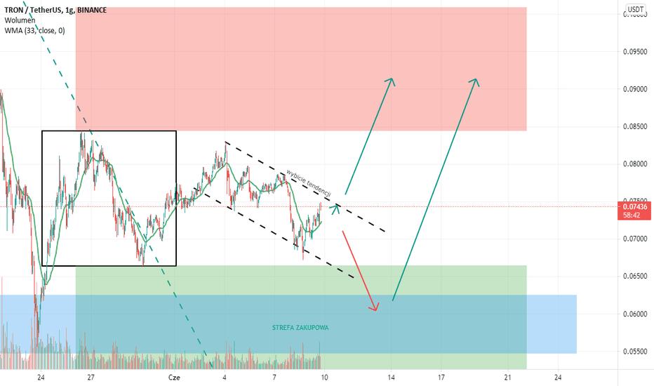 btc trx tradingview