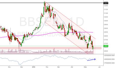 BBSE3: BBSE3: Possível início de reversão