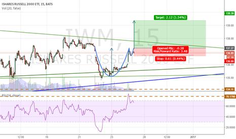 IWM: IWM - Cup and Handle!