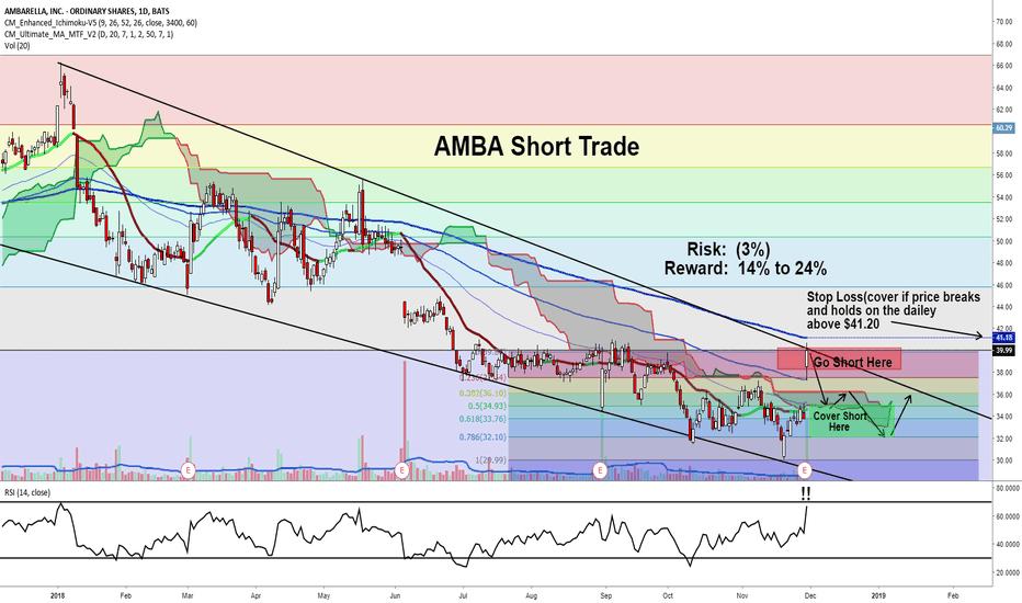 AMBA: AMBA DEC Short Trade