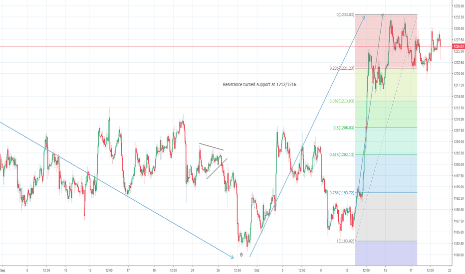 XAUUSD: Gold bulls remain in control. $1250/70 insight?