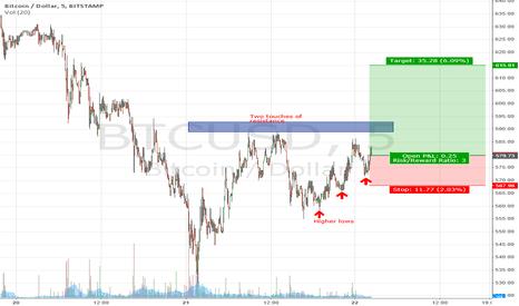 BTCUSD: Bitcoin trade 4