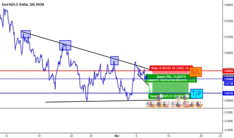 EURUSD: EUR/USD è ora di entrare short!