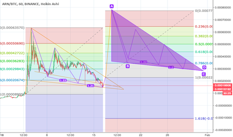 ARNBTC: Update:ARNBTC: Full fib projection - expect trend reversal soon!