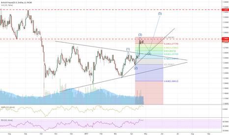 GBPUSD: GBP/USD long opportunity!
