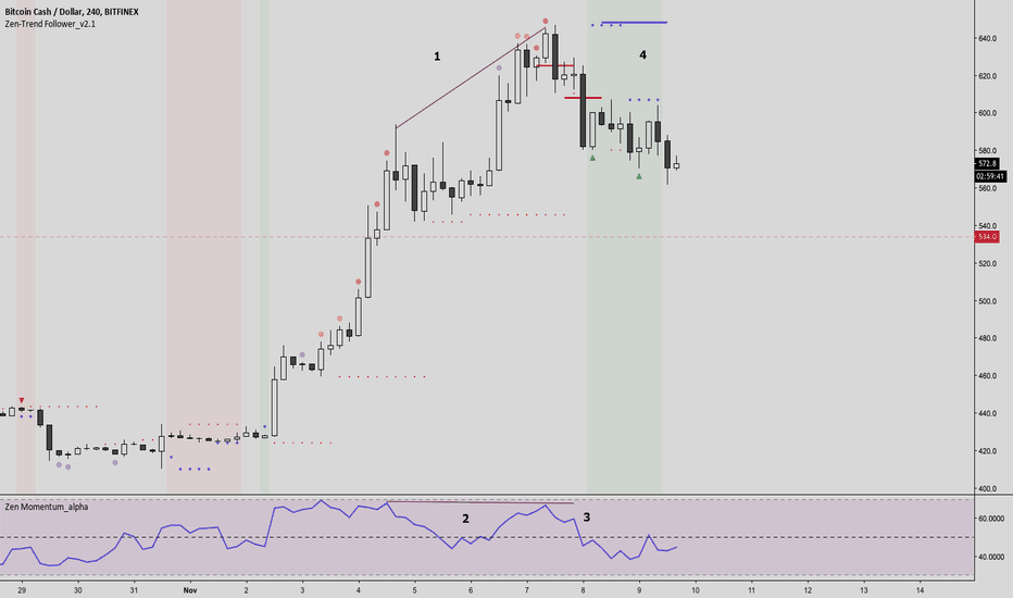 BCHUSD: BCH trading plan continues - Waiting for the indicator signals