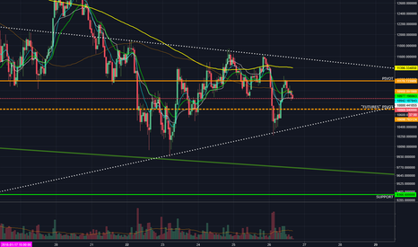 BTCUSD: $BTC Futures...where are we headed?