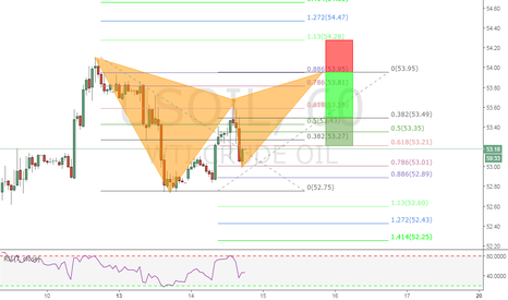 USOIL: A BEARISH GARTLEY