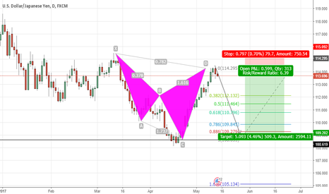 USDJPY: What goes up must come down! USD/JPY Gap Fill