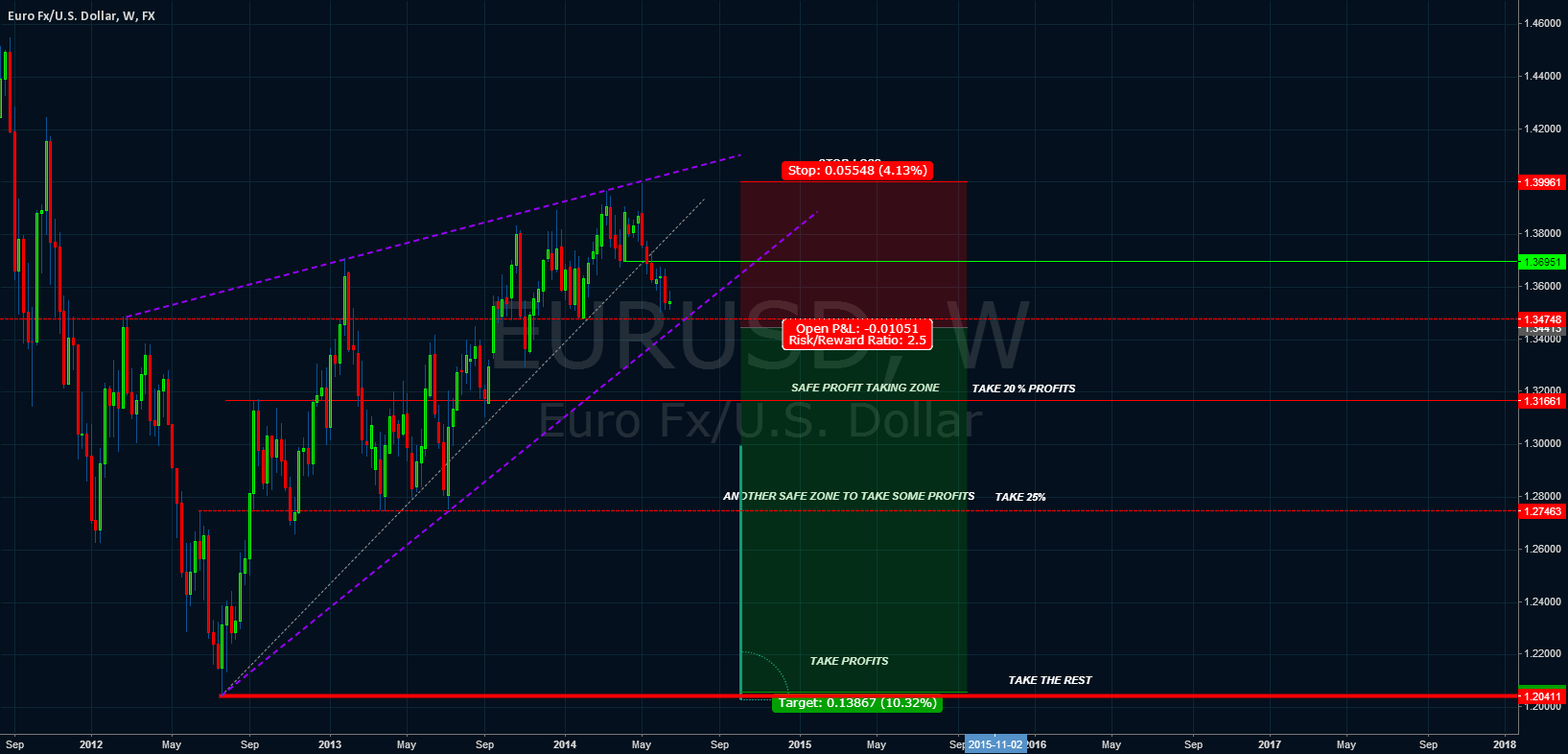RISING WEDGE TRADE SCENARIO EUR/USD
