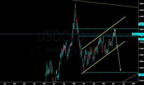USDCAD: USDCAD it has breakout the resistence and waiting to short