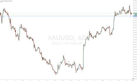 XAUUSD: Gold 1hr Long