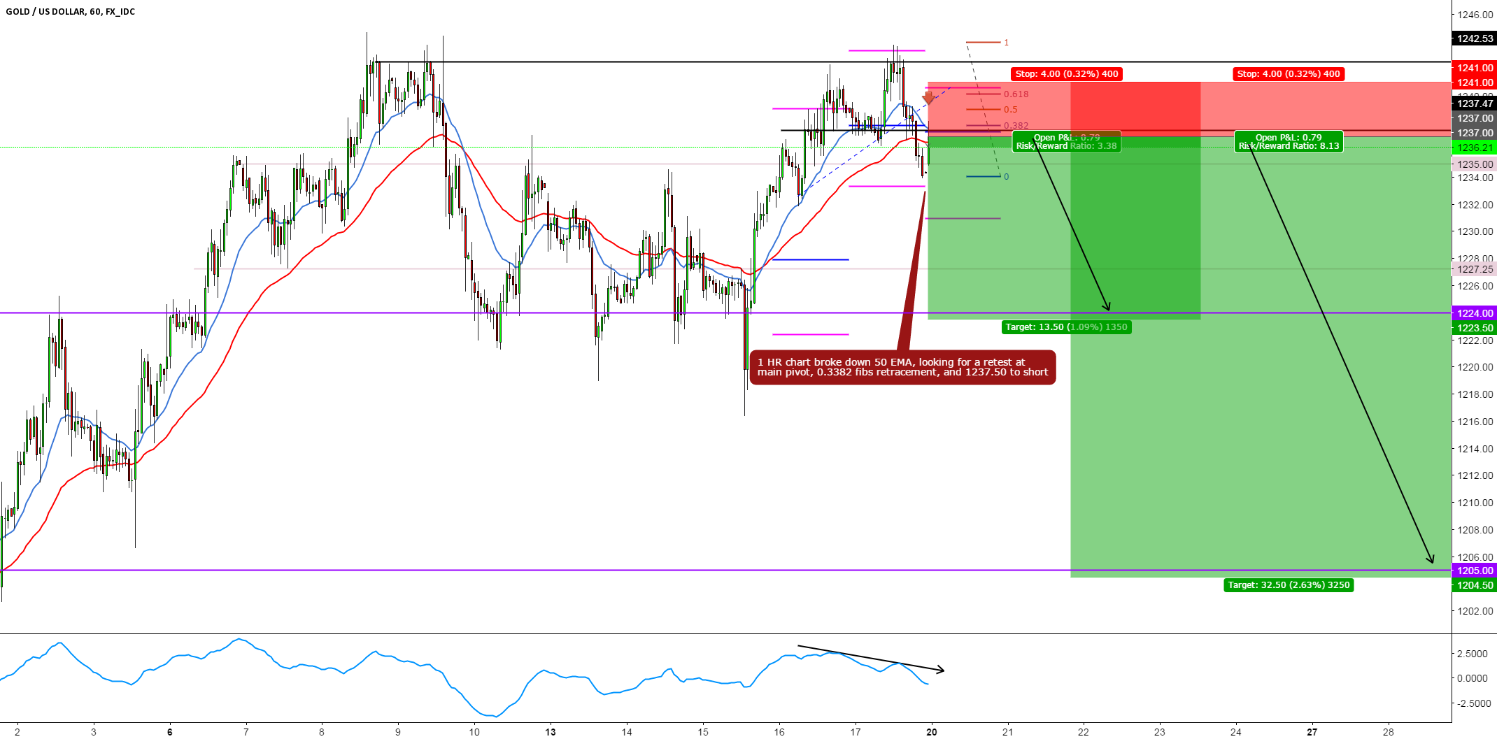 XAUUSD (GOLD) SHORT 1 HR BREAK AND RETEST TRADE SETUP