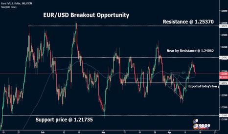 EURUSD: EUR/USD  Short Term Bearish Opportunity
