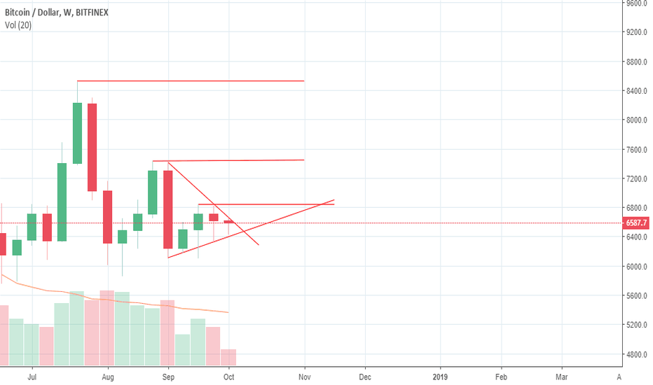 BTCUSD: Bitcoin Mainly Focus Support and Resistance Level