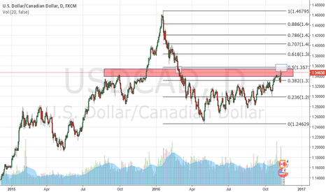 USDCAD: USDCAD looking for Short signal