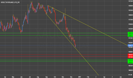 XAUUSD: Daily view Gold