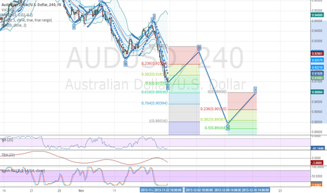 AUDUSD: aud/usd 4 hour chart projections