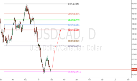 USDCAD: USDCAD Long Now!!