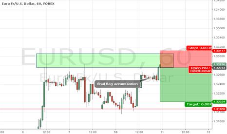 EURUSD: EUR - reasons to short